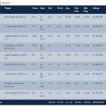 Fanduel Optimal Lineup Week 3 GPP
