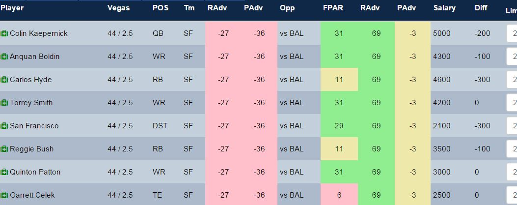The 49er's offense is a major value pick on Draftkings this week which makes this stack very valuable.
