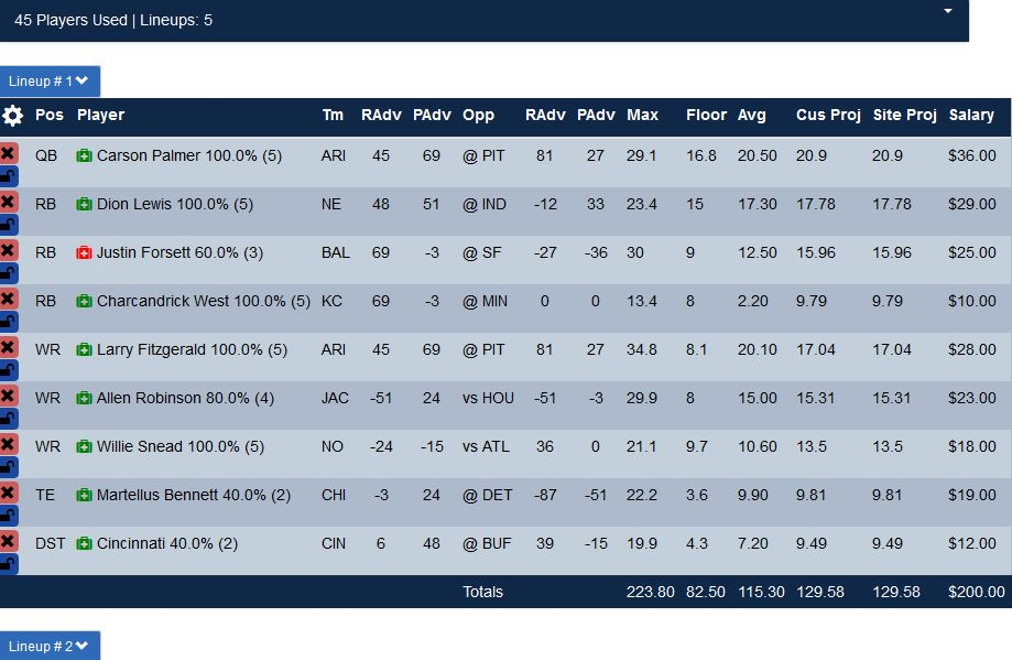 Week 6 Yahoo Lineup for Cash Games and 50/50 plays.