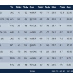 Optimal Lineup for Week 7 on Fanduel