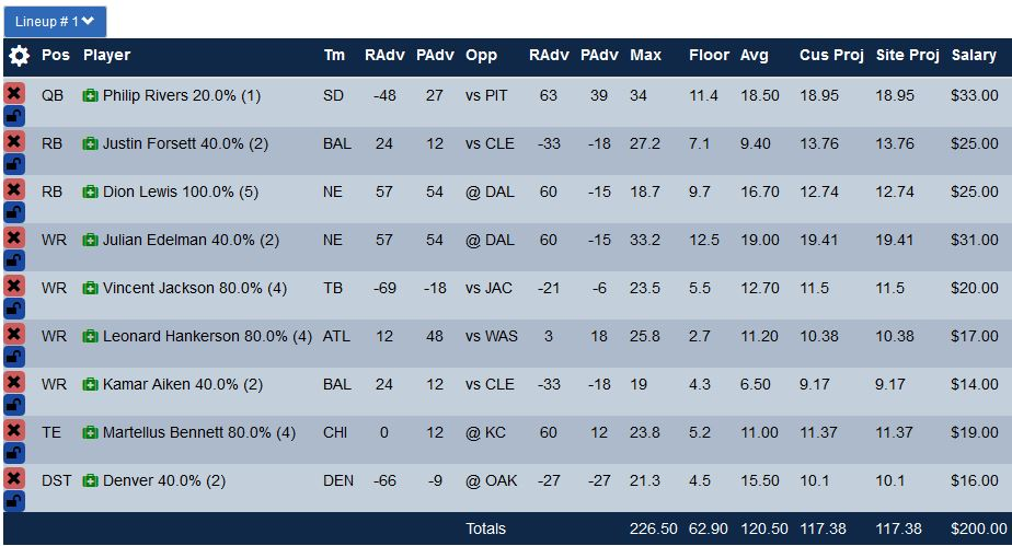 Here's the number 1 optimal lineup for Yahoo. Use this is 50/50 cash games with confidence.