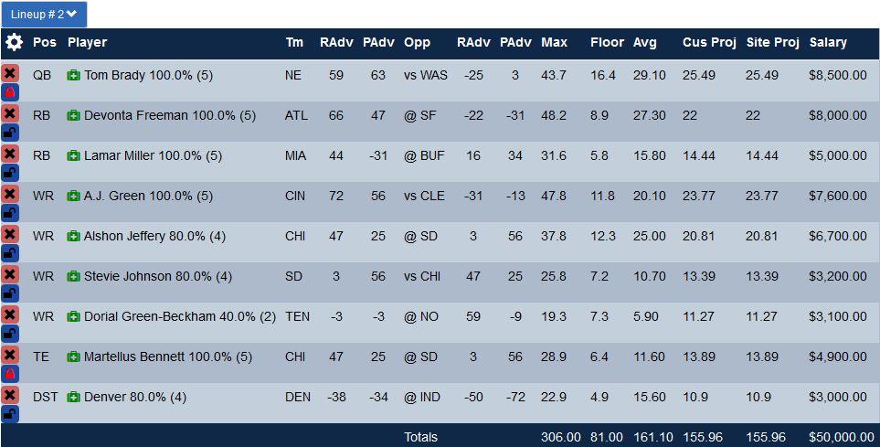draftkings-week-9-optimal-lineup