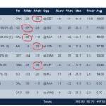 FanDuel optimal lineup for week 11