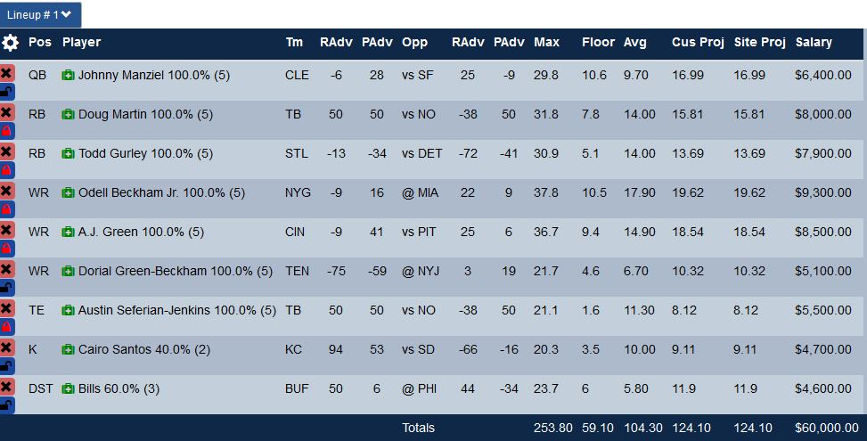 Week 14 Fanduel GPP Optimal Lineup