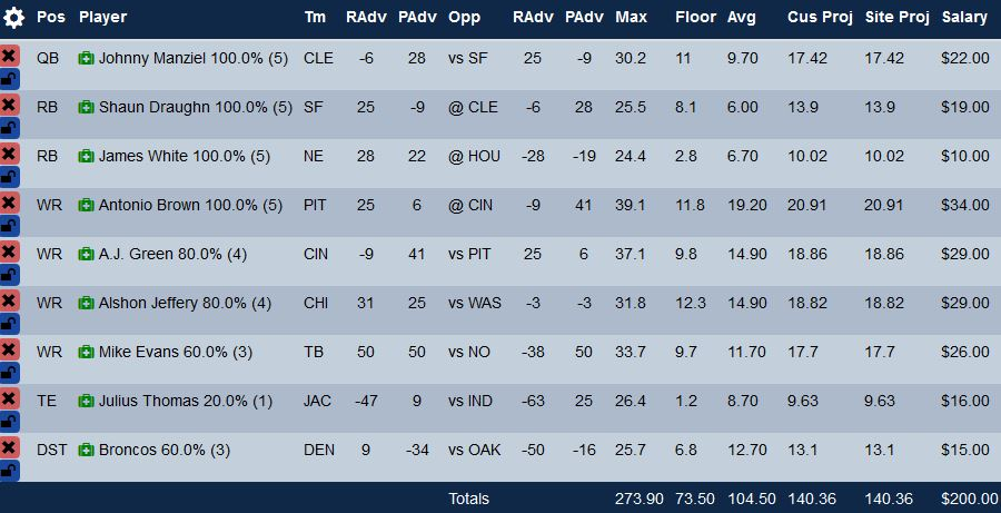 week-14-Yahoo-GPP-Optimal-Lineup