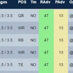 Week 4 DFS Stacks For FanDuel and DraftKings