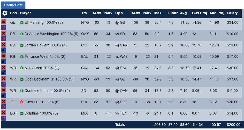 yahoo-gpp-optimal-lineup-week-5