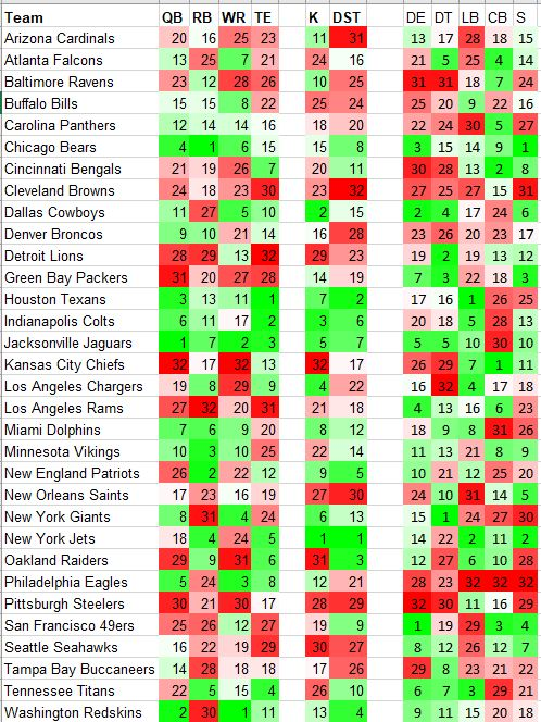 2018 Fantasy Football Strength Of Schedule For Every Position Idp